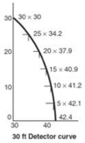 30 Ft Fire Alarm Detector Curve