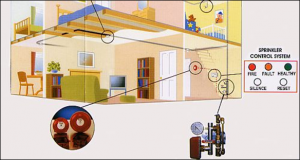 Residential Sprinkler System Drawing